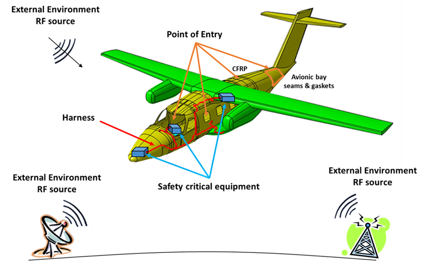 RF currents induced in cable bundles and RF electric fields impinging on installed equipment are assumed by the certification normative as the parameters to be controlled to assure aircraft systems immunity with respect to HIRF.