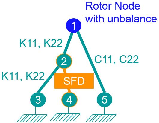 Bearing modeling example