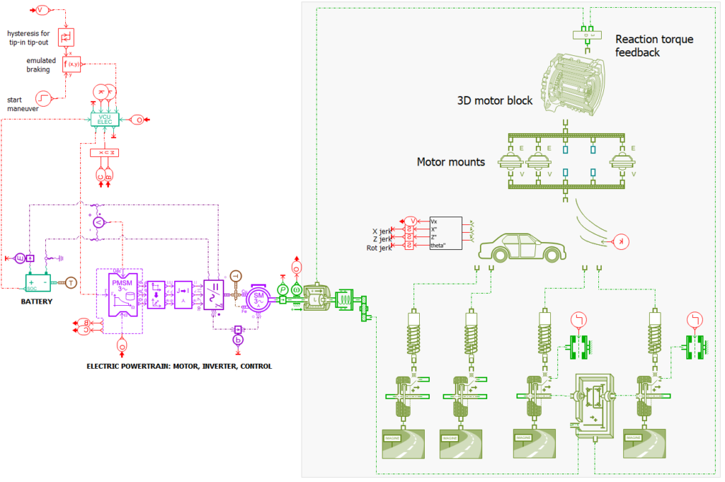 Simcenter Amesim model for drivability