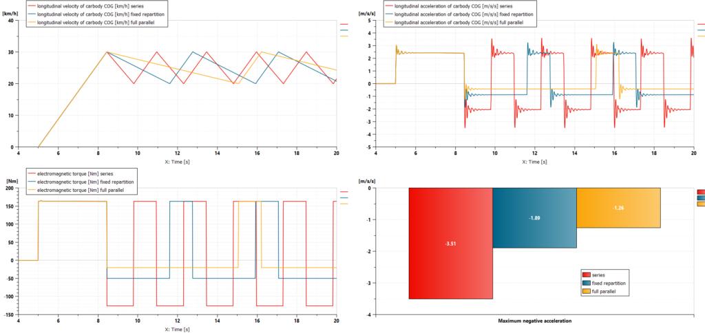 Simcenter Amesim simulation results