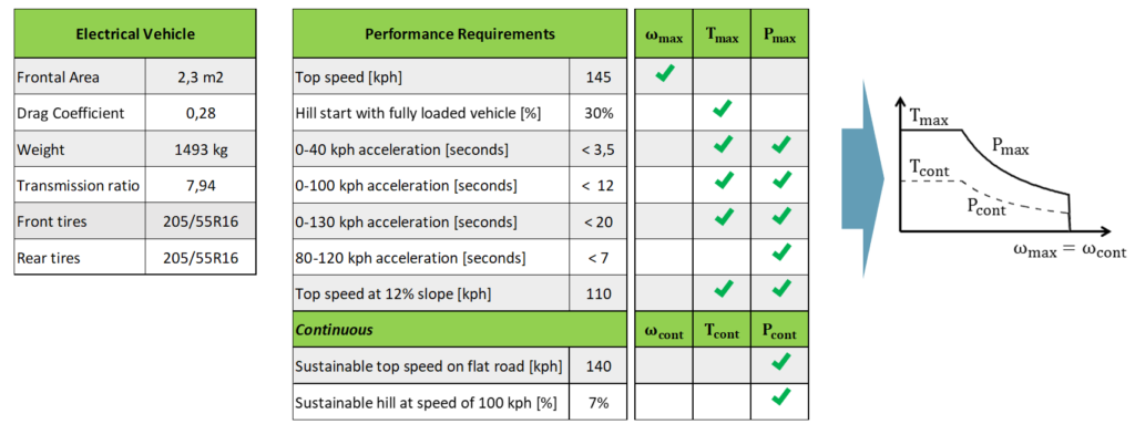 Electrical vehicle performance requirement