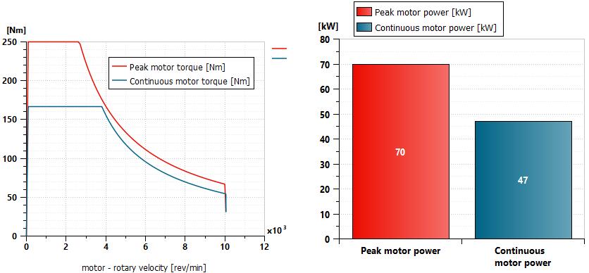 Simcenter Amesim simulation power and torque