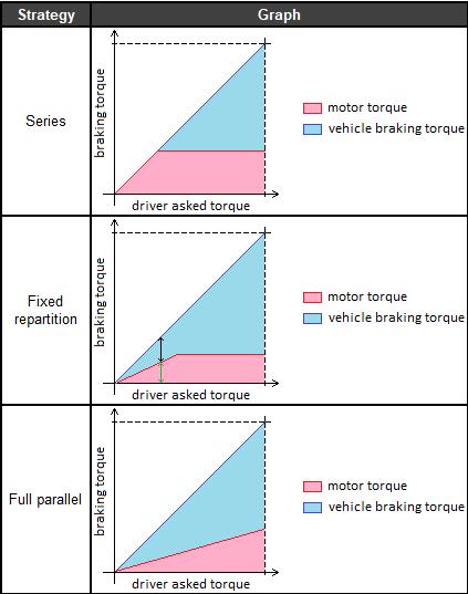 Regenerative braking strategies