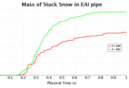 Accumulated mass of snow particles at intake pipe