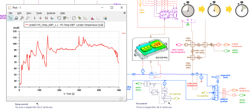 Results for a temperature probe connected to one of the IGBTs in the BCI-ROM FMU shown in Simcenter Amesim