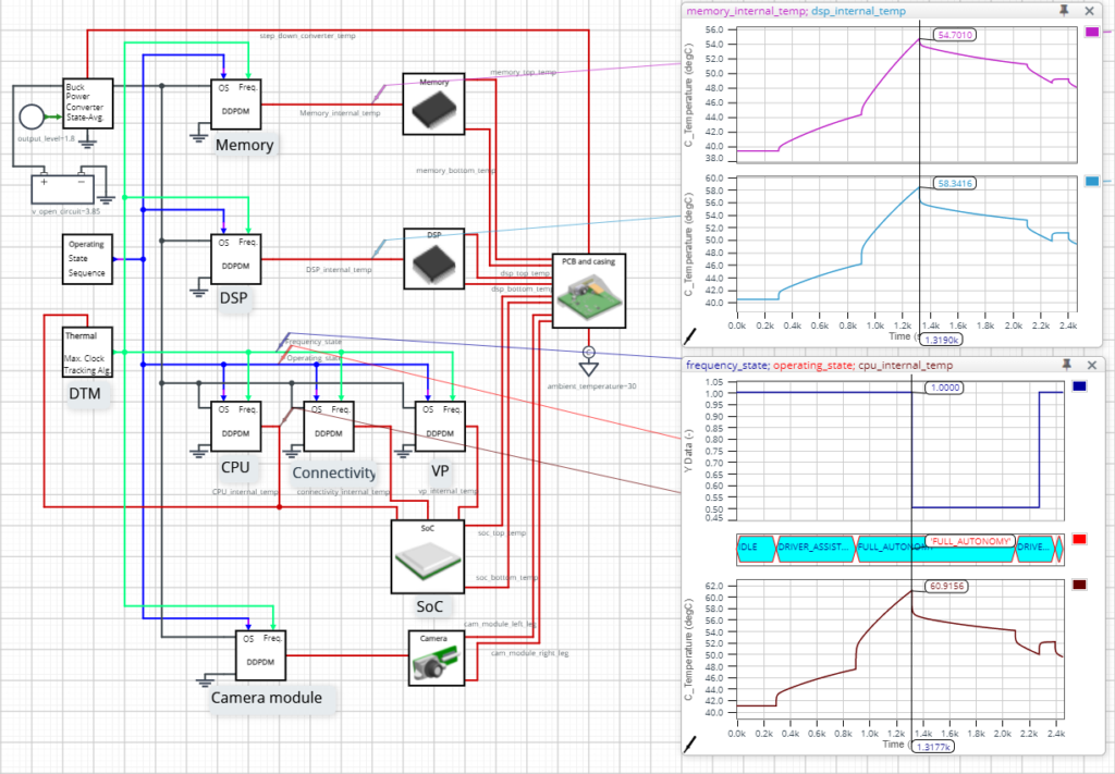 A screenshot of the PartQuest Explore electrical circuit with thermal BCI-ROMs from Simcenter FLOEFD