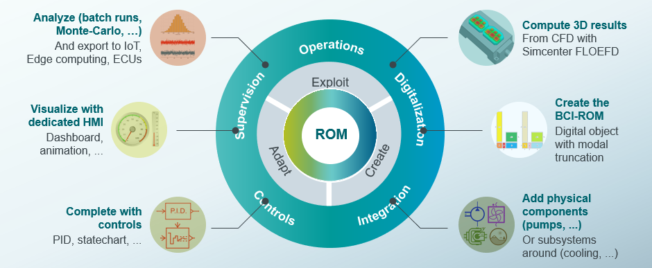 Typical steps for the BCI-ROM workflow (Boundary Condition Independent – Reduced Order Model)