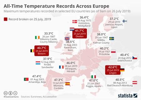 All time temperature records