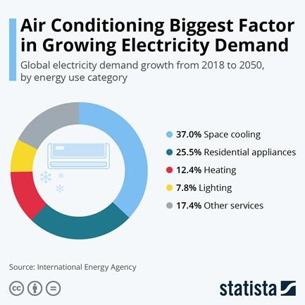 AC biggest factor in growing electricity demand