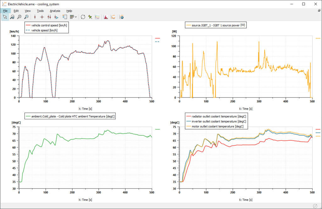 Multiple plots from Simcenter Amesim showing the performance of the vehicle and of the inverter