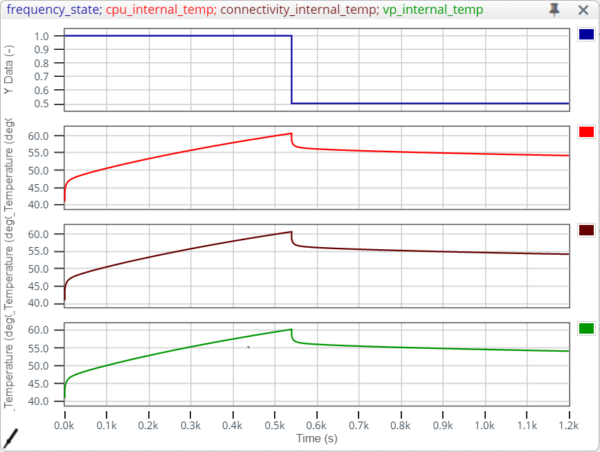 Dynamic thermal management in action, clock frequency is halved once CPU temperature reaches 60 degC