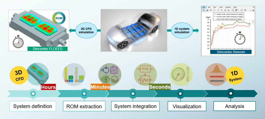 Workflow for thermal management of electric vehicles in Simcenter FLOEFD and Simcenter Amesim