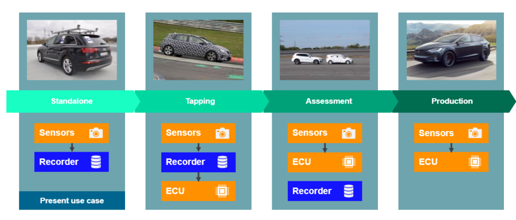 Use cases for in-vehicle data collection