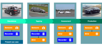 Most asked questions on data collection for ADAS validation