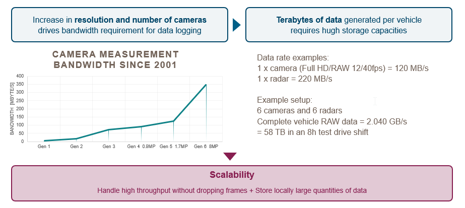 Data scalability