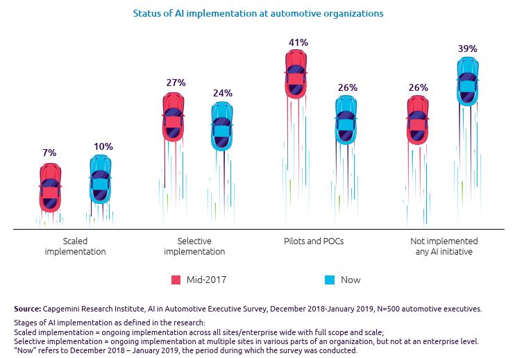 Status of AI implementation at automotive organizations - chart by Cap Gemini