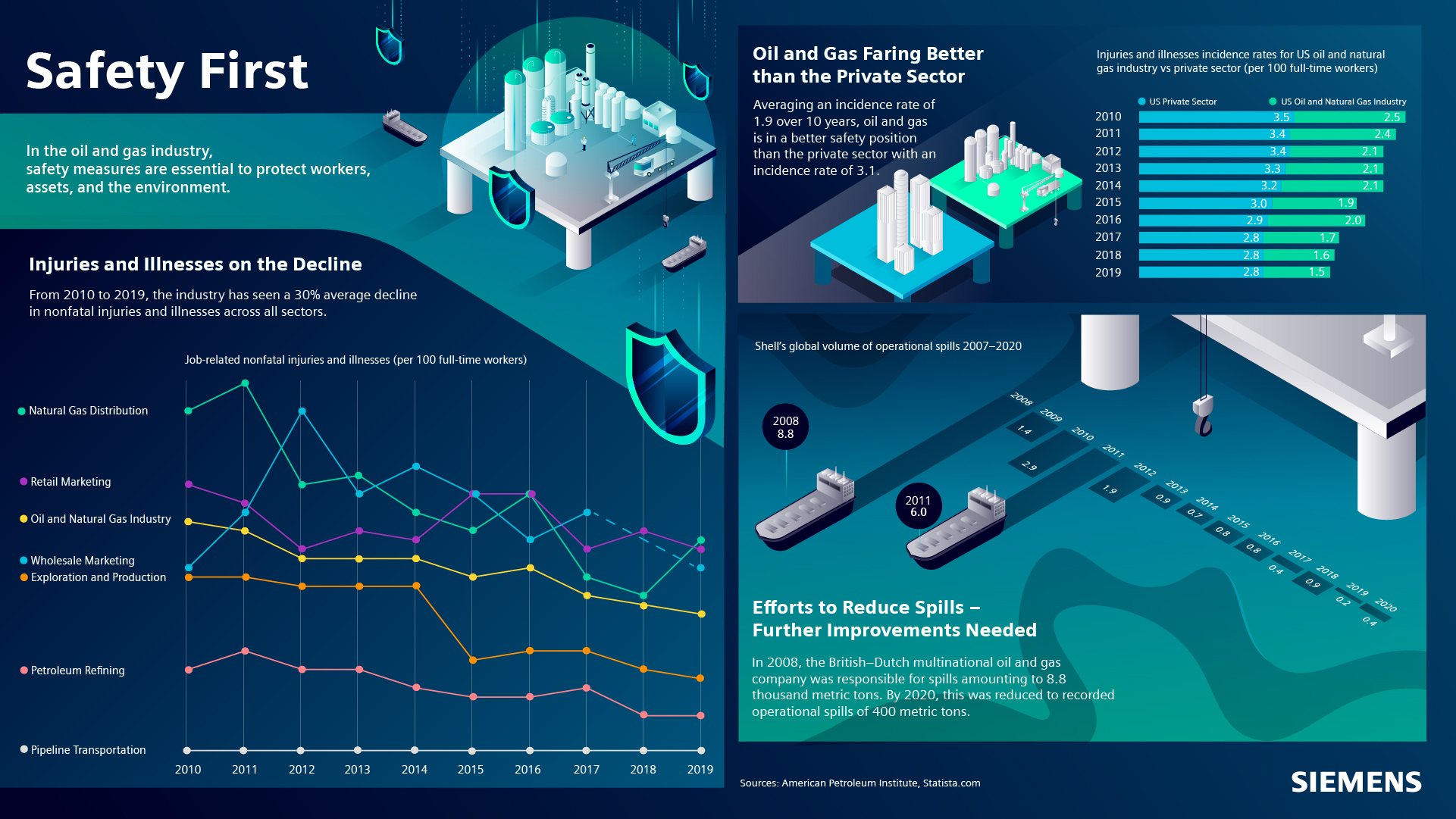Infographic - safety in the oil and gas industry