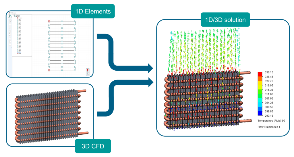 1D Elements and 3D CFD simulation method combined in one simulation.