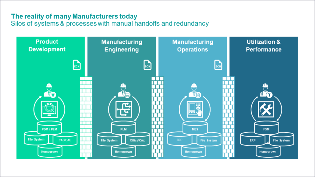 Manufacturing Silos