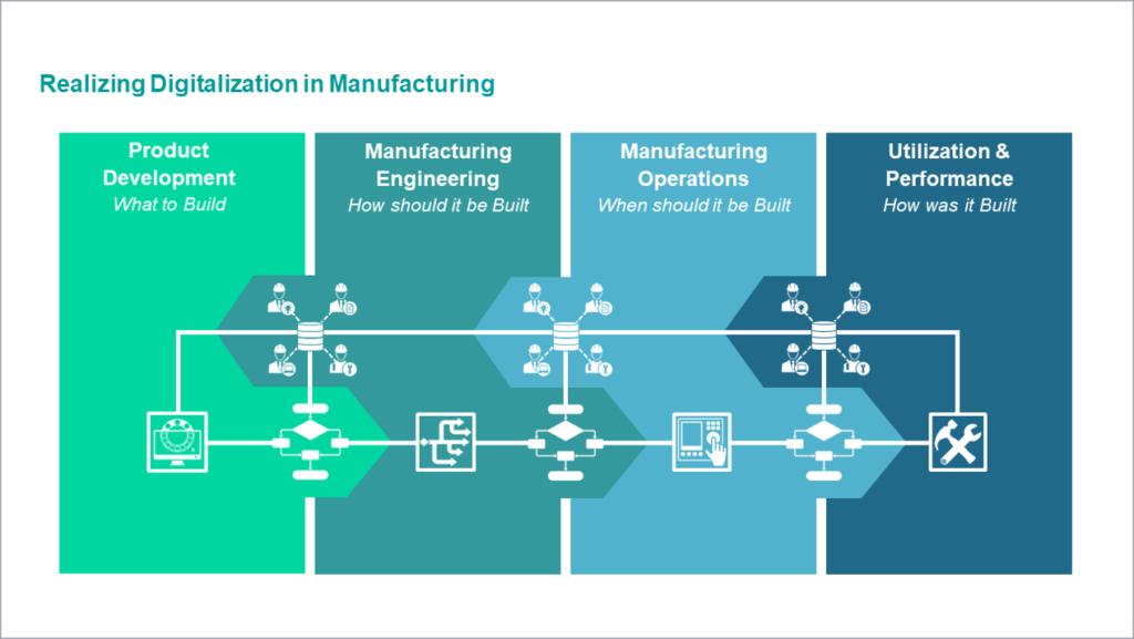 Manufacturing Digitalization