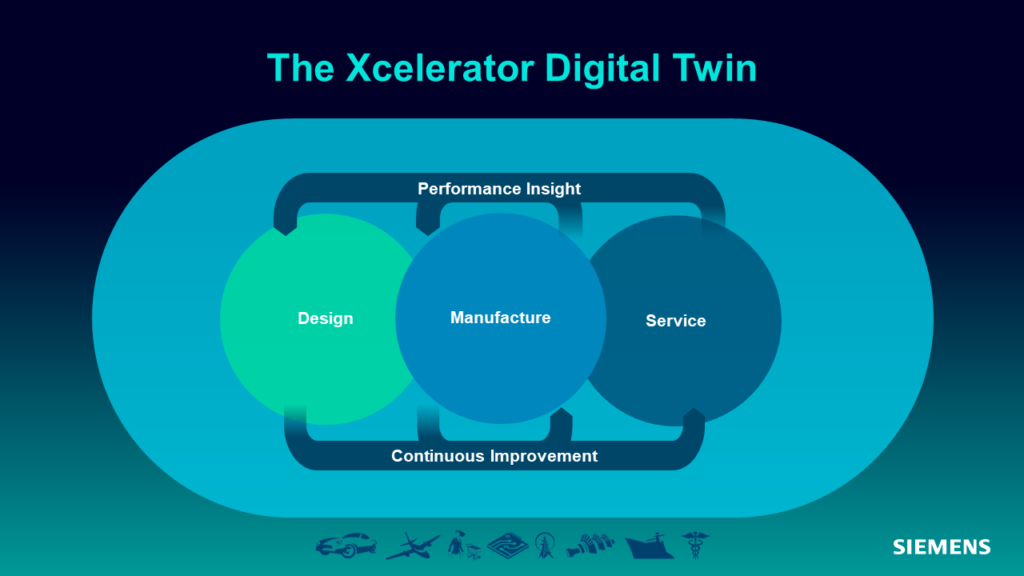 Xcelerator Digital Twin