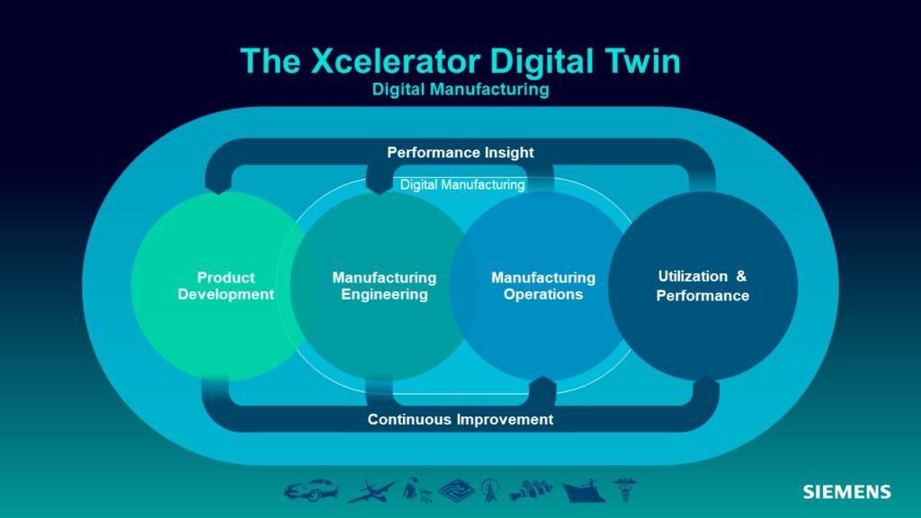 Xcelerator Digital Twin Manufacturing