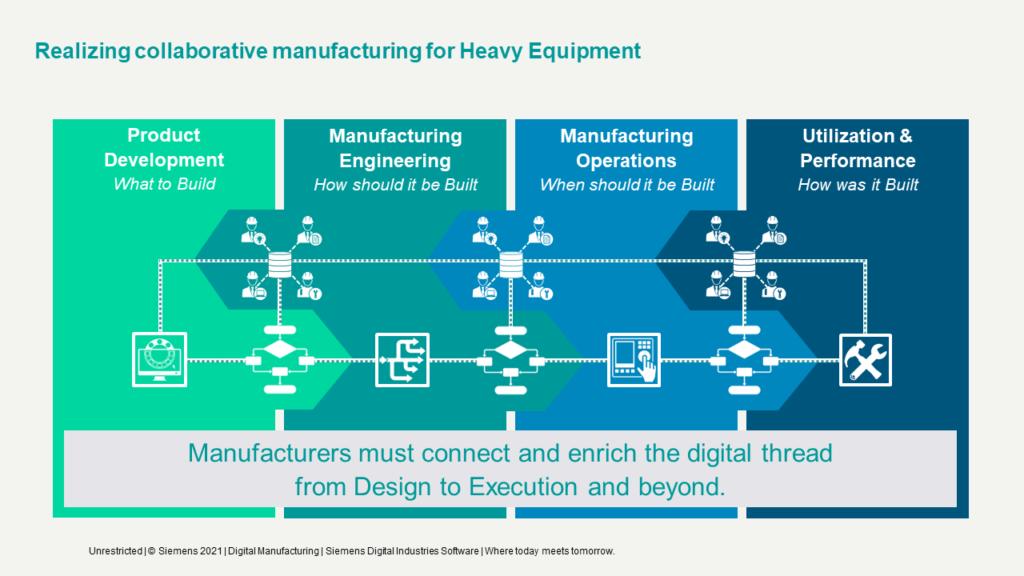 Digital Thread for Heavy Equipment Manufacturing
