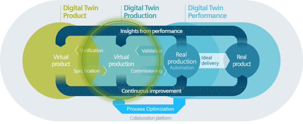 Digital Twin for Line Planning