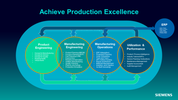 Achieve Production Excellence