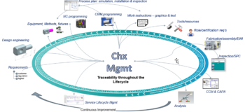 Characteristic Management