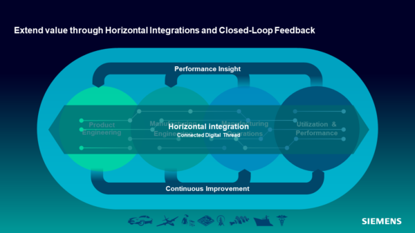 Digital Twin Manufacturing Horizontal Integration