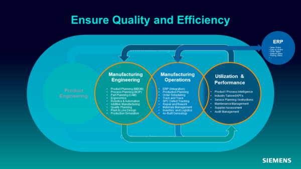 Ensure Quality and Efficiency