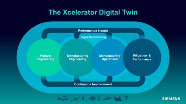 Xcelerator Digital Twin for Manufacturing