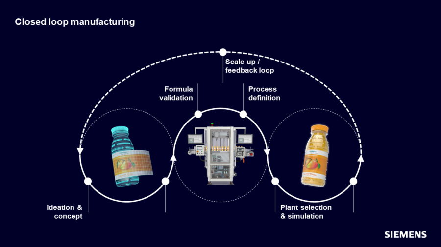Closed loop formulation
