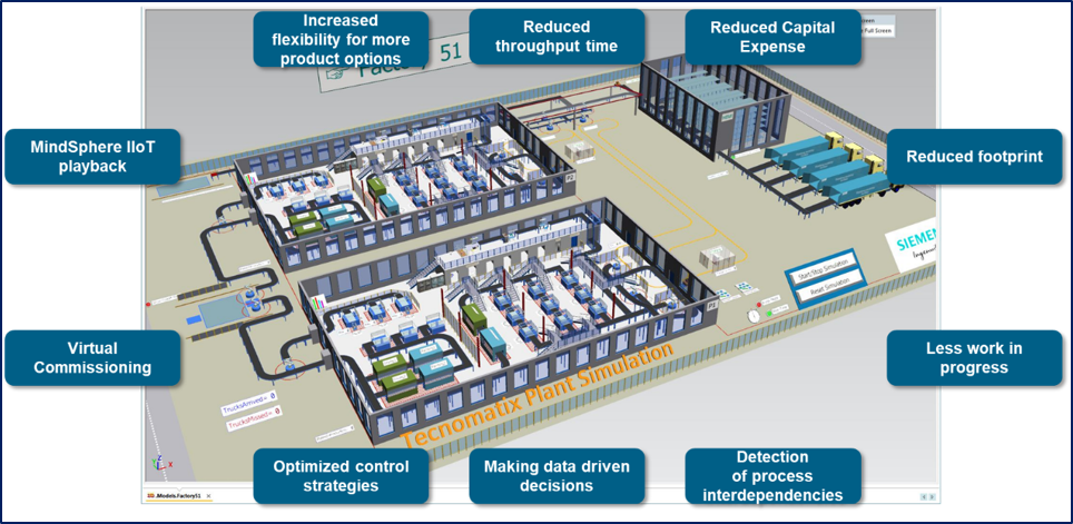 Address manufacturing system complexity with production simulation.