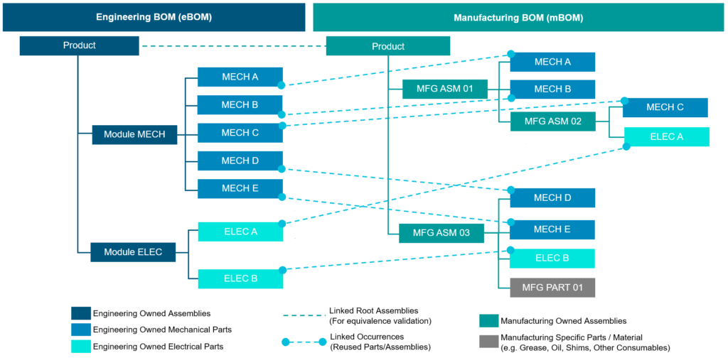 This image shows the structure of an engineering BOM on the left side, and a manufacturing bill of materials on the right.