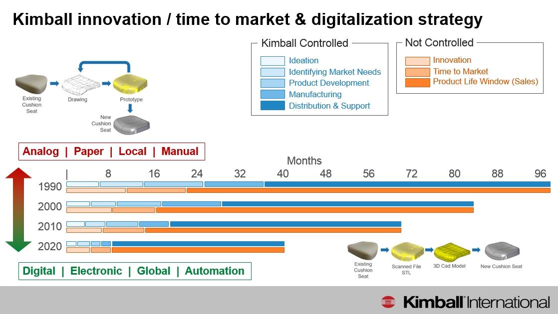 Kimball Digitalization.jpg