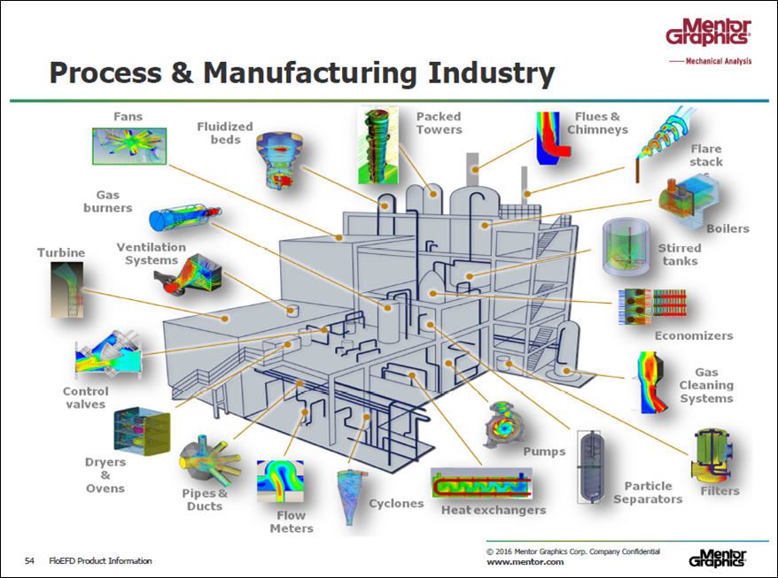 process ind.png
